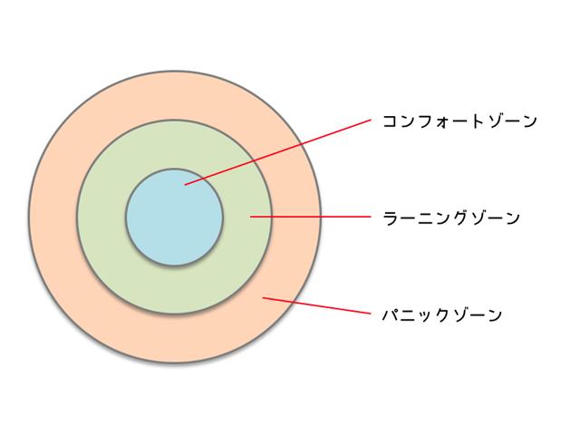 人間が成長する3つのゾーン